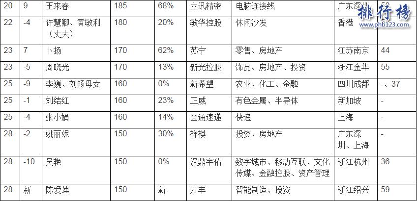 2021胡潤女企業家榜:全球最有錢的5個女企業家都在中國!