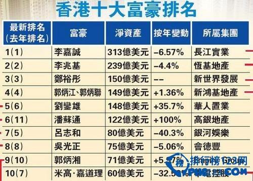 2021年香港十大富豪排名圖