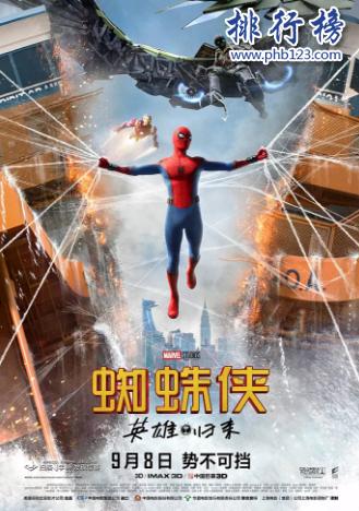 2021全球電影票房排行榜