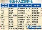 香港十大富豪排名 福布斯香港富豪排行榜2019【top50完整榜單】