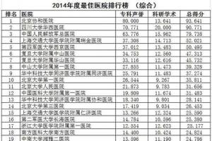 中國最佳醫院排行榜發布 前十名京滬占據過半