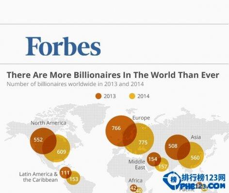 福布斯2019年全球億萬富豪榜排名