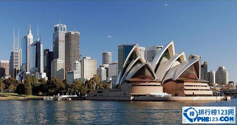 經濟學人全球最宜居城市排名出爐
