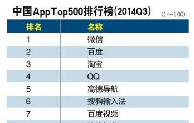 2014年app軟體下載排行