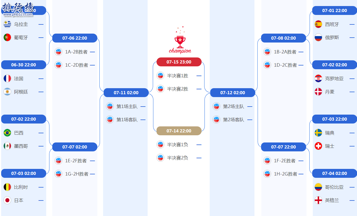 2019世界盃16強對陣圖完整名單,附16強比賽賽程時間表一覽