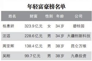 """2019中國年輕富豪排行出爐 富豪榜""""大換血"""""""
