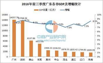 2020廣東省GDP各城市排名:廣州14037.78億元力壓深圳