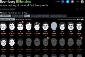 2019年中國最新富豪排行榜:馬雲再次登頂