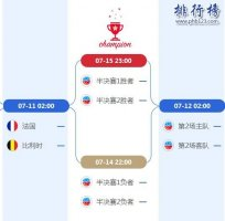 2021世界盃4強對陣圖一覽表,附比賽時間表