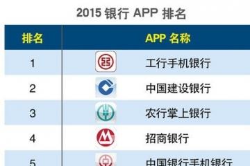 2015銀行app排名(圖)