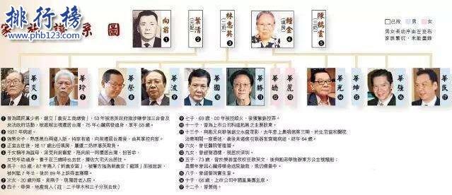 香港黑幫四大家族,統治香港地上地下所有產業(港星只是他們的玩物)