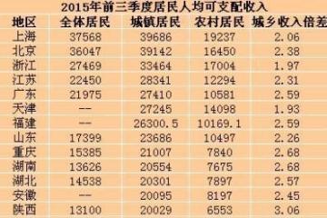 25省份前三季度居民收入排行榜 你的家鄉上榜了嗎?