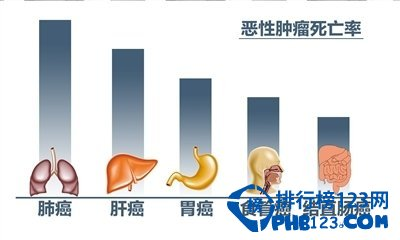 中國十大高發惡性腫瘤