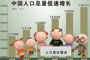 中國有多少人口?2018年12月中國最新人口數據統計(精確版)