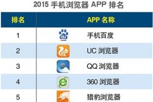 手機瀏覽器app下載排行榜2015
