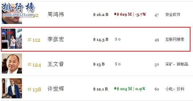 李彥宏身價多少億2019 不及馬化騰的三分之一