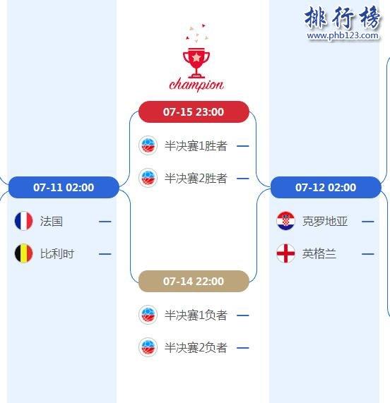 2019世界盃4強對陣圖一覽表,附比賽時間表
