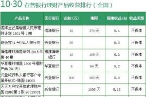 最新銀行理財產品收益排行 2款收益超7%