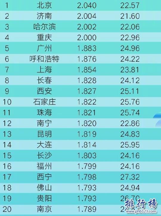2019年第二季度中國擁堵城市排行榜:北京居首,廣州第5上海第7