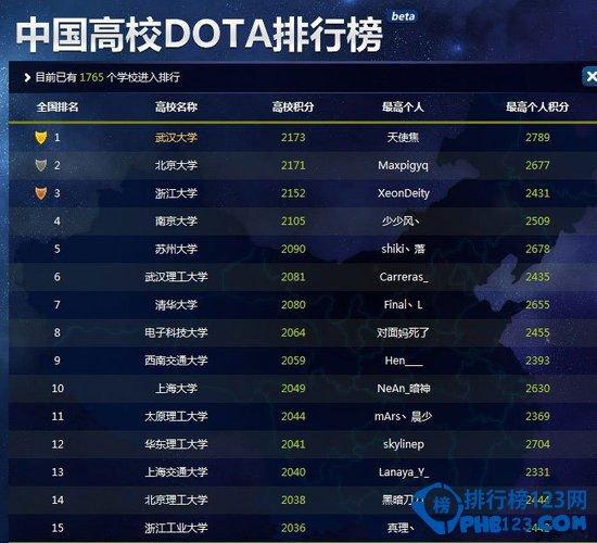 中國高校dota排行榜