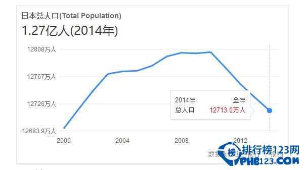 日本 人口 2020