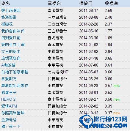2014台劇收視率排行榜
