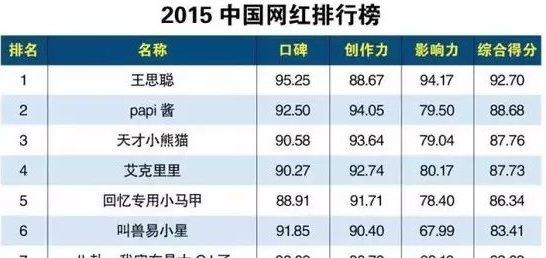 2020中國網紅排行榜出爐 國名老公王思聰高分排第一