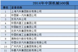 2019中國機械500強排行榜完整版