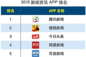【2020新聞類app排名】新聞app哪個好?