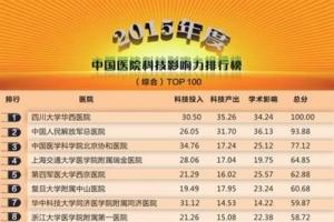 2020中國醫院科技影響力排行榜 川大華西醫院奪魁