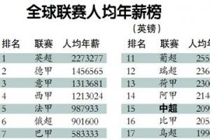 全球足球聯賽球員年薪排行榜