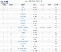 國產票房排行榜前十名2019,附中國電影票房最高記錄一覽表