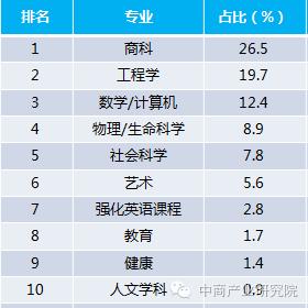 中國留學生留學就讀專業排名