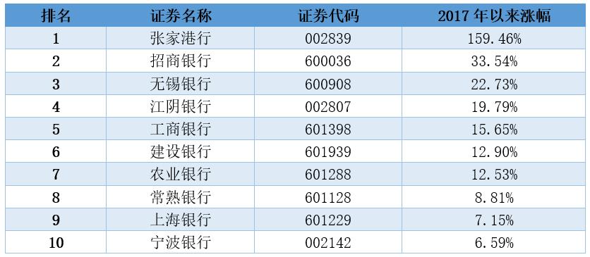 中國上市銀行排名