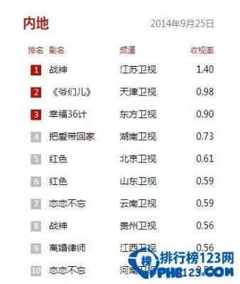 2014國內電視劇收視率排行榜