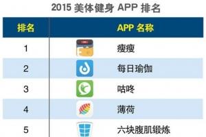 2015美容健身類手機app排名