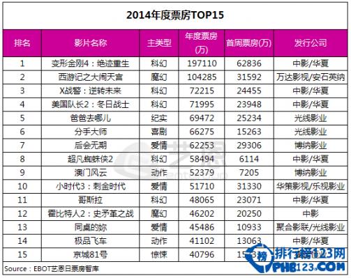 2014年度電影票房排行榜