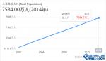 【土耳其人口數量2019】土耳其人口分布圖 土耳其人口結構,密度