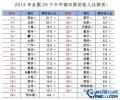 中國35個城市房奴排行 你是房奴嗎?