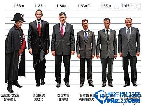 2019全球男性身高排名