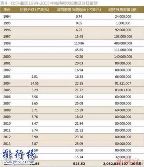 比爾蓋茨身價多少億2020 比爾蓋茨資產等於2個馬雲