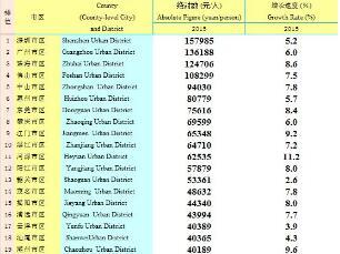 2020廣東省各城市人均GDP排行:深圳157985元