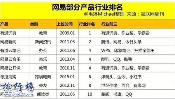 丁磊身價多少億2020 丁磊身價在中國、世界排名