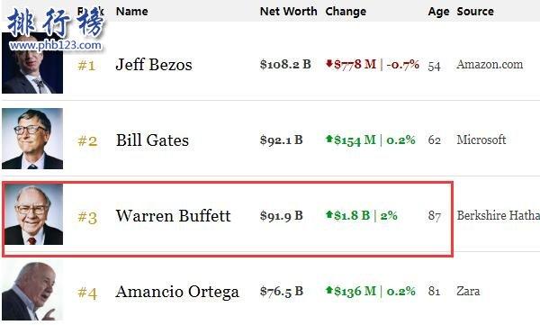 巴菲特身價多少億2019 近6年身價增長450億美元(每秒賺1711美元)
