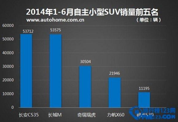 國產小型suv銷量排行榜2014