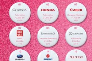日本企業品牌價值排名2019