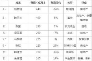 胡潤中國女富豪榜2019排行榜前十名單