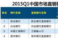 2019中國直銷銀行排名