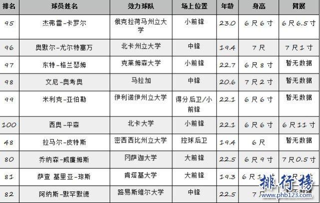 ESPN最新2019NBA選秀模擬榜:東契奇居首,小庫里第7