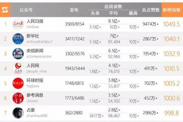 十大微信公眾號排名榜-2020中國微信500強排名榜(閱讀量排序)